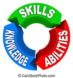 conocimiento, candidato, habilidades, trabajo, criteria, entrevista, capacidad