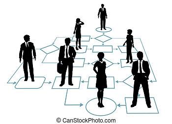 dirección, empresa / negocio, proceso, solución, equipo, organigrama