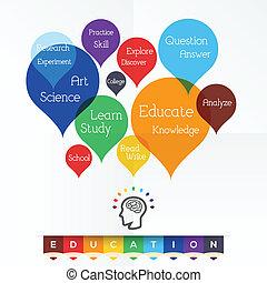 Educación, palabra nube