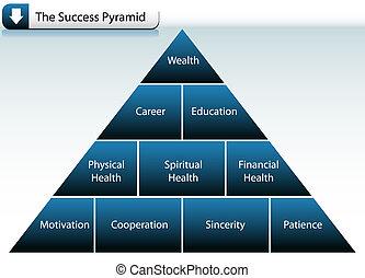 La pirámide del éxito