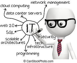 Programador de información