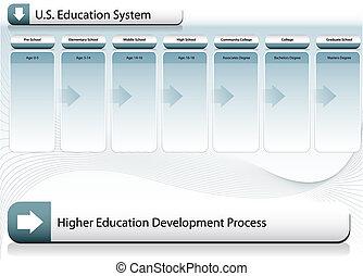 Sistema educativo de EEUU